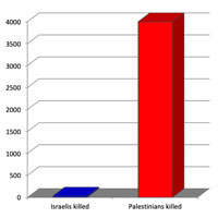 Chart showing that Palestinians are killed by Israeli airstrikes 195 times more often than Israelis are killed by Palestinian rocket attacks.