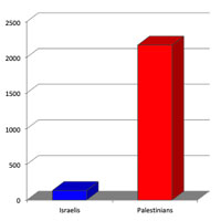 Chart showing that approximately 12 times more Palestinian children have been killed than Israeli children