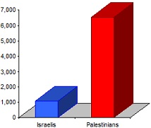 Chart showing that 6 times more Palestinians have been killed than Israelis.