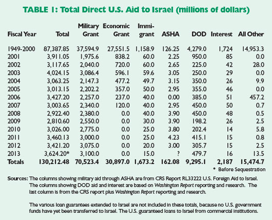 Direct U.S. Aid to Israel