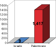 chart showing that 1,314 Palestinians and 9 Israelis have been killed.