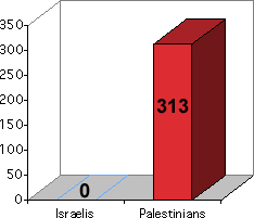 chart showing that 412 Palestinian kids and 0 Israeli kids have been killed.