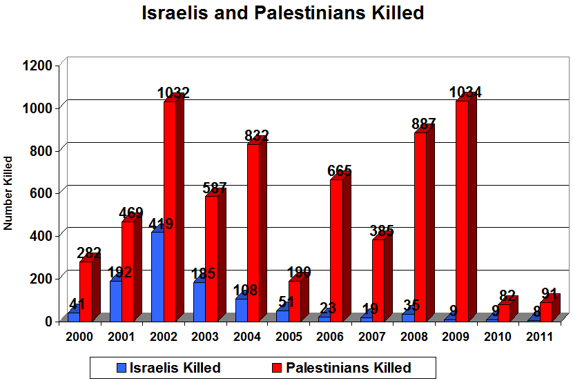 Chart of Palestinians & Israelis killed 2000-2010