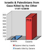 killed in gaza